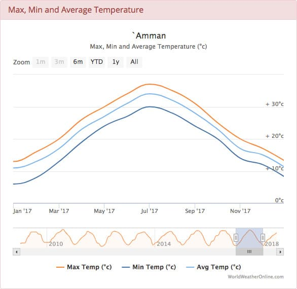 Amman Average Temperature