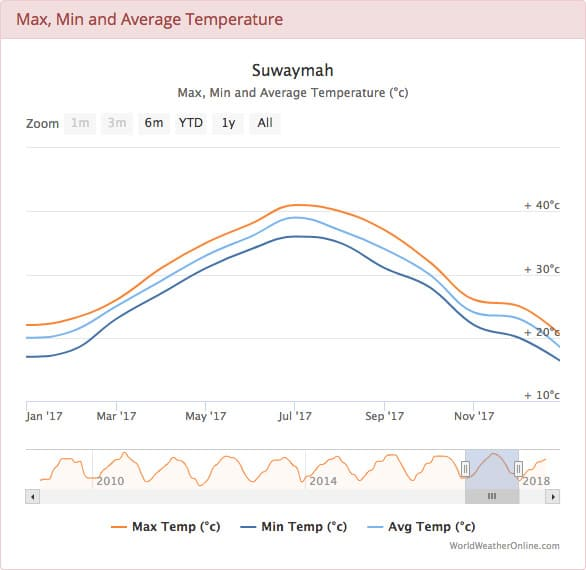 Dead Sea Average Temperature